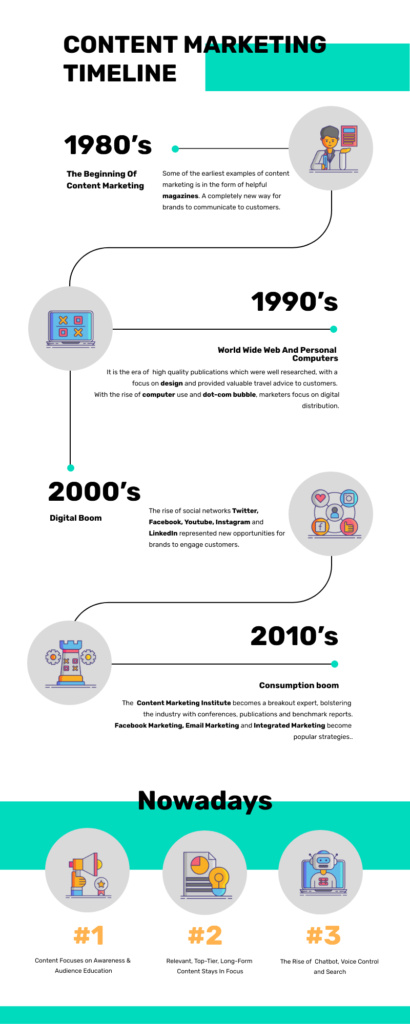 content marketing timeline infographic